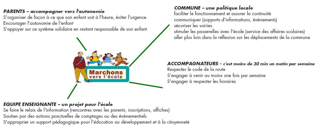 Schéma de partenariats pour un projet Marchons vers l'école (PNRL)