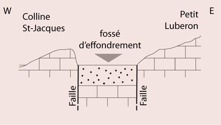 Schéma du fossé d'effondrement entre colline St-Jacques et Luberon (dessin PNRL - Stéphane Legal)